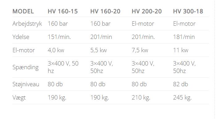 hedevandsrensere oversigt Clena model HV